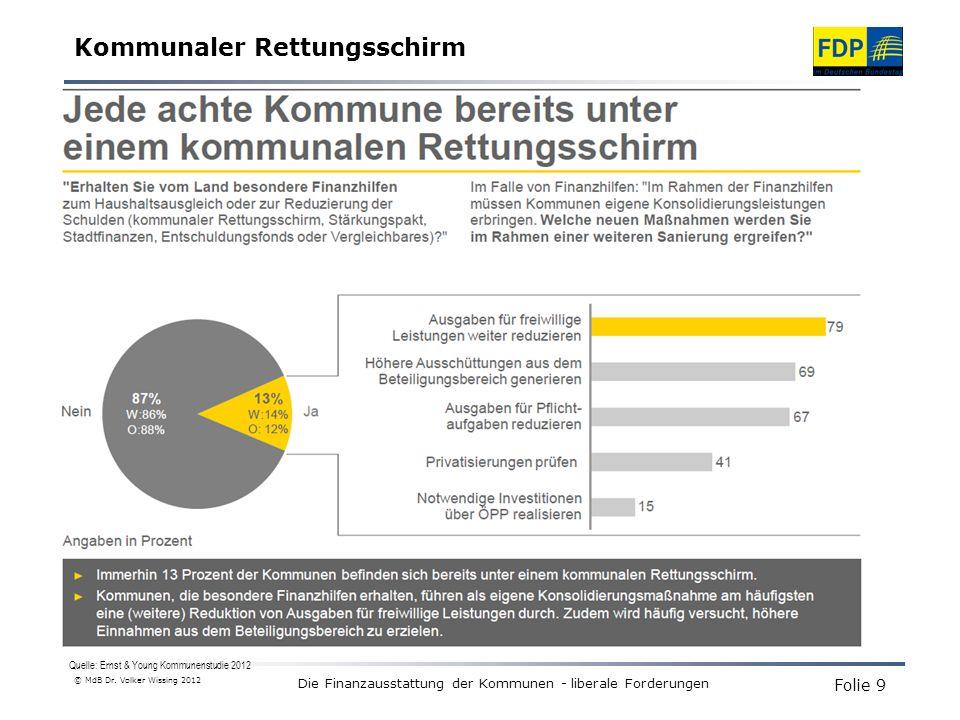 Quelle: Ernst & Young Kommunenstudie 2012 Kommunale Rettungsschirme im Überblick Die Finanzausstattung der Kommunen - liberale Forderungen © MdB Dr.