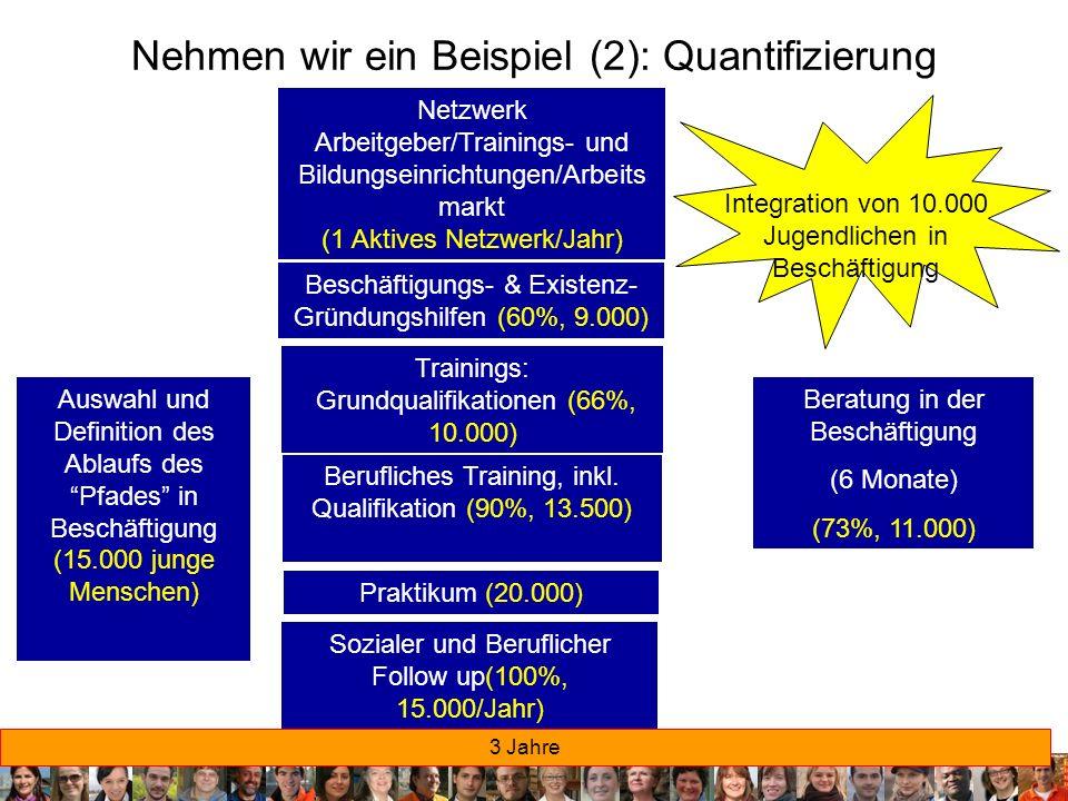 17 Nehmen wir ein Beispiel (2): Quantifizierung Auswahl und Definition des Ablaufs des Pfades in Beschäftigung (15.000 junge Menschen) Sozialer und Be