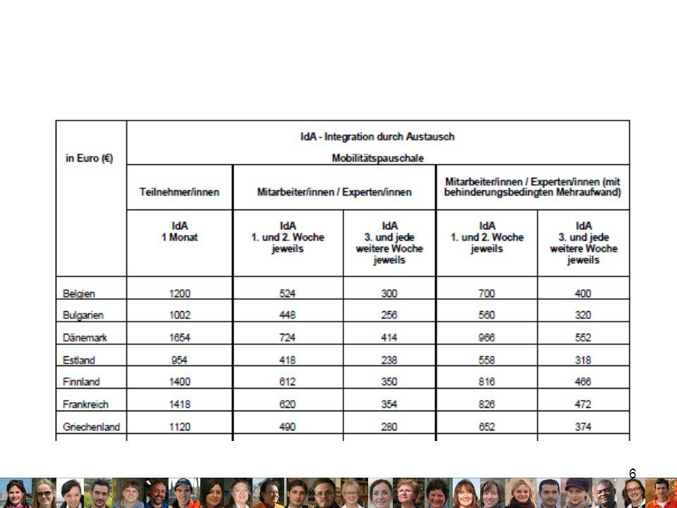 17 Nehmen wir ein Beispiel (2): Quantifizierung Auswahl und Definition des Ablaufs des Pfades in Beschäftigung (15.000 junge Menschen) Sozialer und Beruflicher Follow up(100%, 15.000/Jahr) Integration von 10.000 Jugendlichen in Beschäftigung Berufliches Training, inkl.