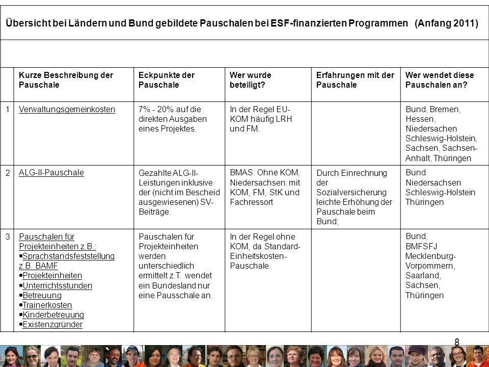 8 Übersicht bei Ländern und Bund gebildete Pauschalen bei ESF-finanzierten Programmen (Anfang 2011) Kurze Beschreibung der Pauschale Eckpunkte der Pau