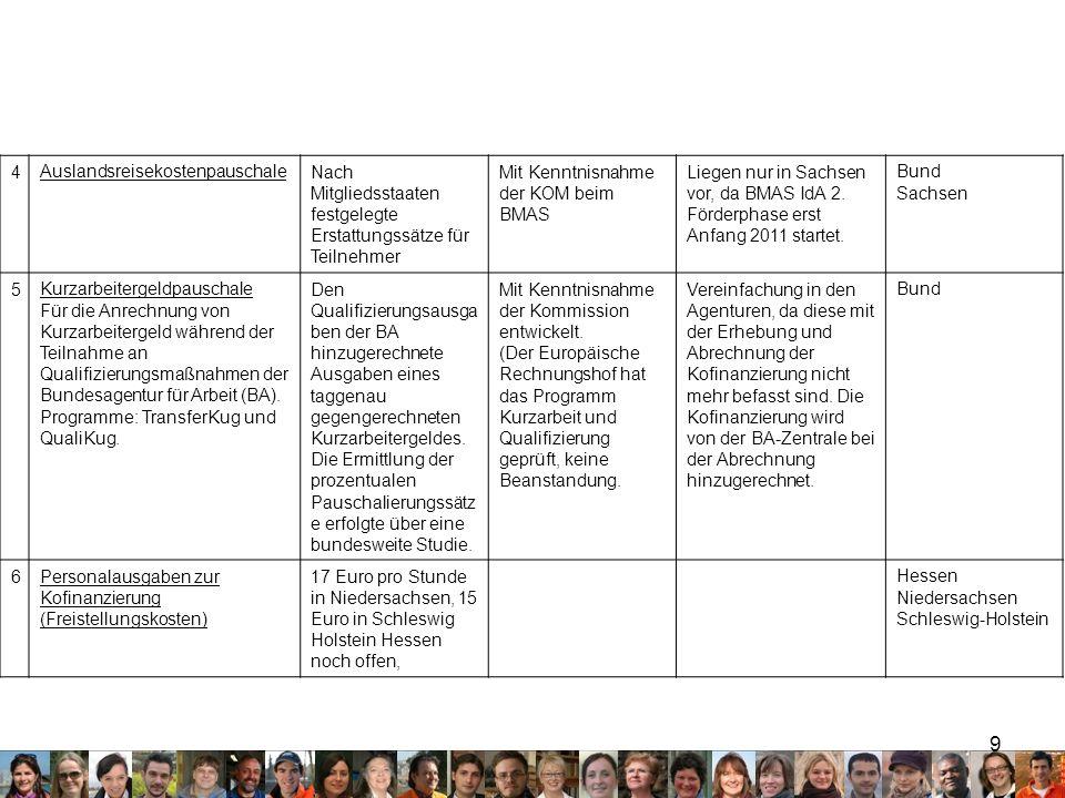 9 4AuslandsreisekostenpauschaleNach Mitgliedsstaaten festgelegte Erstattungssätze für Teilnehmer Mit Kenntnisnahme der KOM beim BMAS Liegen nur in Sachsen vor, da BMAS IdA 2.