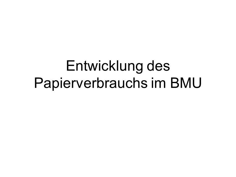Entwicklung des Papierverbrauchs im BMU