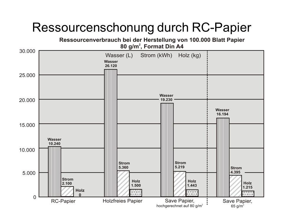 Ressourcenschonung durch RC-Papier