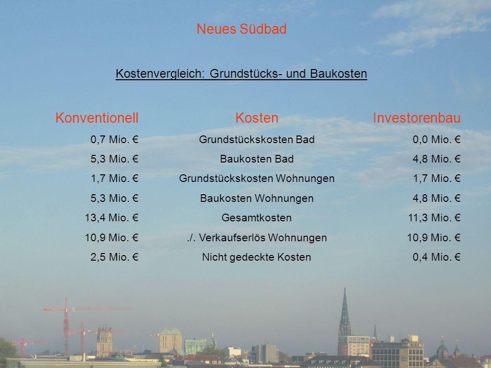 Kostenvergleich: Grundstücks- und Baukosten Neues Südbad Konventionell 0,7 Mio.