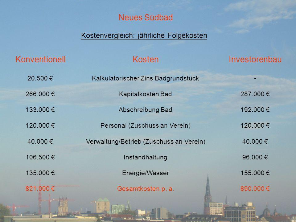 Deckungsbeiträge Neues Südbad Konventionell 821.000 120.000 167.000 534.000 Beiträge Jährliche Folgekosten Eintrittskartenverkauf Überschuss aus Wohnungsverkauf Verbleibende Folgekosten Investorenbau 890.000 120.000 (187.000 ).