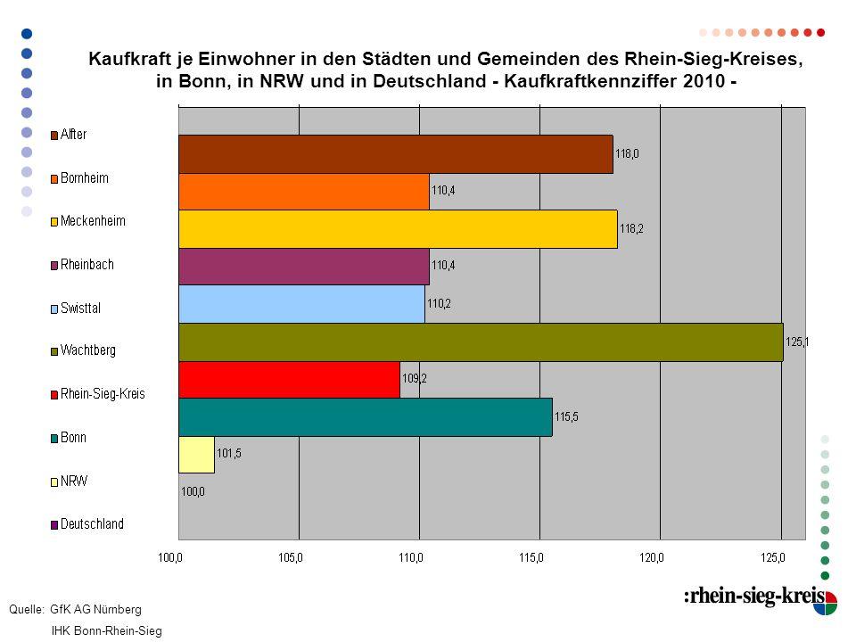 Kaufkraft je Einwohner in den Städten und Gemeinden des Rhein-Sieg-Kreises, in Bonn, in NRW und in Deutschland - Kaufkraftkennziffer 2010 - Quelle: Gf