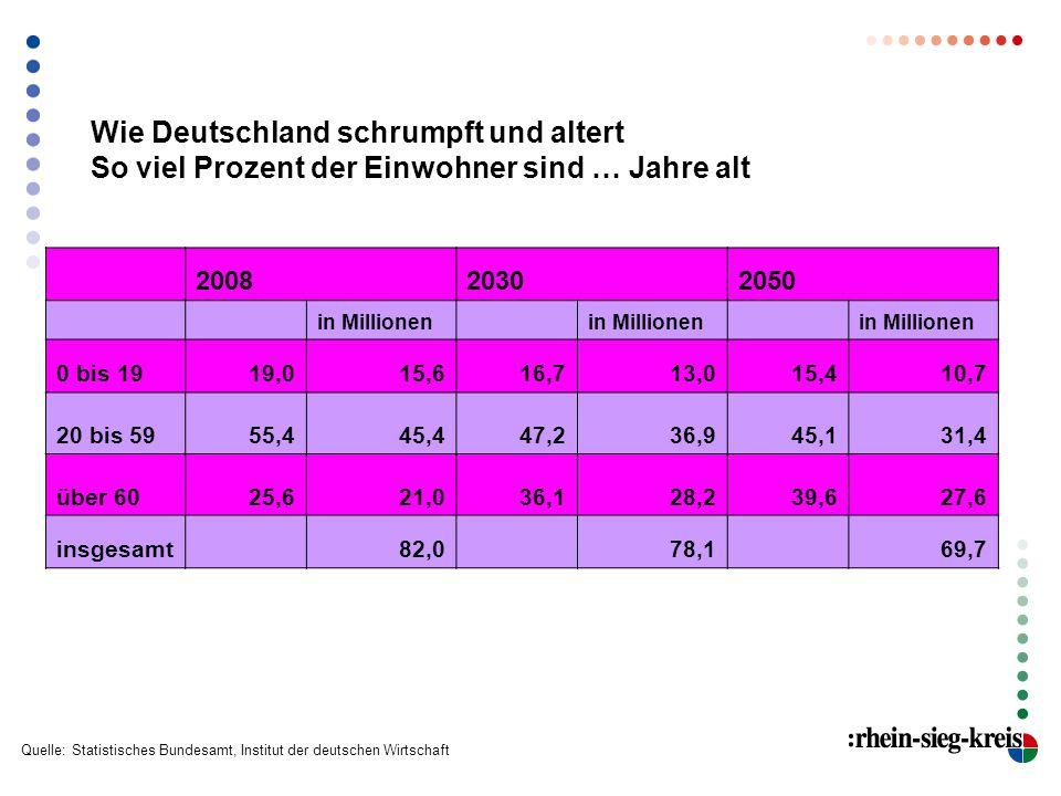 Wie Deutschland schrumpft und altert So viel Prozent der Einwohner sind … Jahre alt 2008 2030 2050 in Millionen 0 bis 1919,015,616,713,015,410,7 20 bi