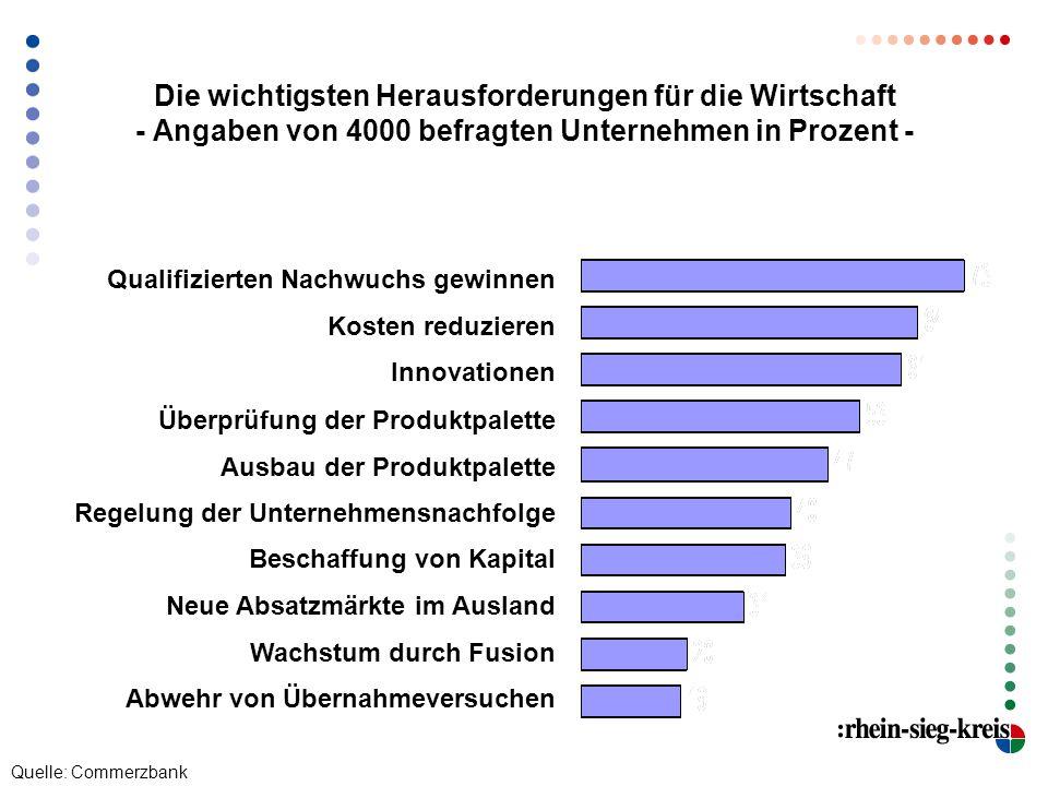 Die wichtigsten Herausforderungen für die Wirtschaft - Angaben von 4000 befragten Unternehmen in Prozent - Qualifizierten Nachwuchs gewinnen Kosten re