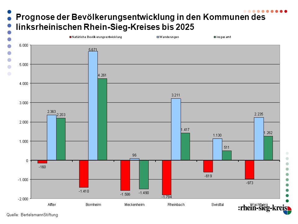 Prognose der Bevölkerungsentwicklung in den Kommunen des linksrheinischen Rhein-Sieg-Kreises bis 2025 Quelle: BertelsmannStiftung
