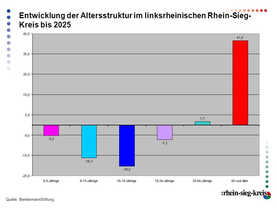 Entwicklung der Altersstruktur im linksrheinischen Rhein-Sieg- Kreis bis 2025 Quelle: BertelsmannStiftung