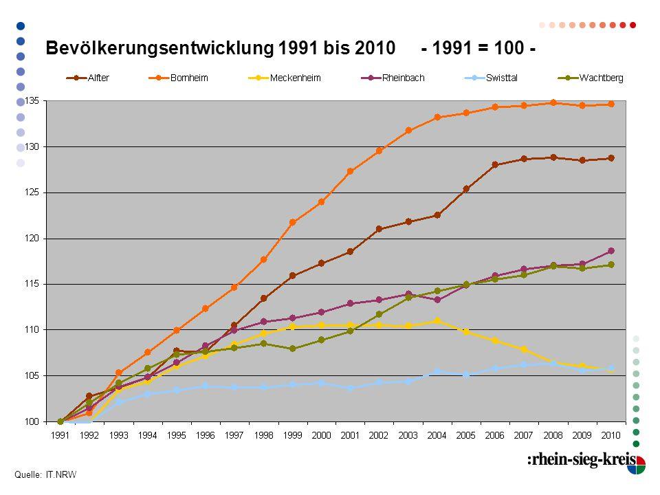 Bevölkerungsentwicklung 1991 bis 2010 - 1991 = 100 - Quelle: IT.NRW