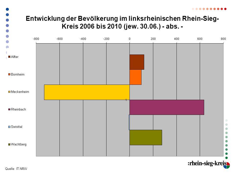 Entwicklung der Bevölkerung im linksrheinischen Rhein-Sieg- Kreis 2006 bis 2010 (jew. 30.06.) - abs. - Quelle: IT.NRW