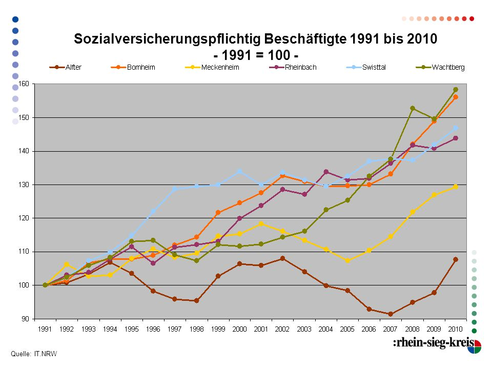 Sozialversicherungspflichtig Beschäftigte 1991 bis 2010 - 1991 = 100 - Quelle: IT.NRW