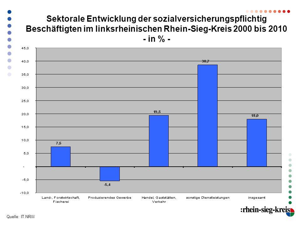 Sektorale Entwicklung der sozialversicherungspflichtig Beschäftigten im linksrheinischen Rhein-Sieg-Kreis 2000 bis 2010 - in % - Quelle: IT.NRW