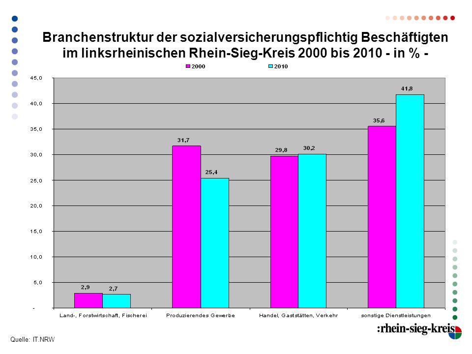 Arbeitslosenquoten bezogen auf alle Erwerbspersonen Februar 2011 Quelle: Bundesagentur für Arbeit Bonn