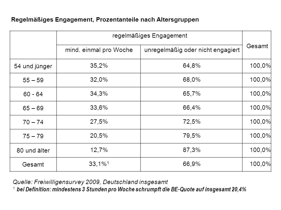 Regelmäßiges Engagement, Prozentanteile nach Altersgruppen regelmäßiges Engagement Gesamt mind.