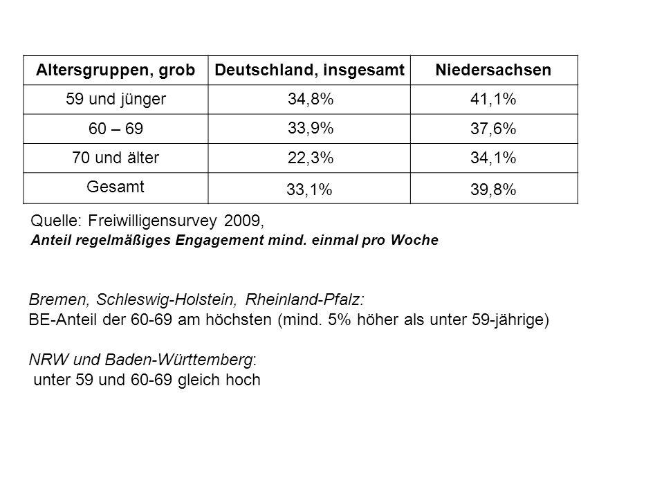 Altersgruppen, grobDeutschland, insgesamtNiedersachsen 59 und jünger 34,8% 41,1% 60 – 69 33,9% 37,6% 70 und älter 22,3% 34,1% Gesamt 33,1%39,8% Quelle: Freiwilligensurvey 2009, Anteil regelmäßiges Engagement mind.