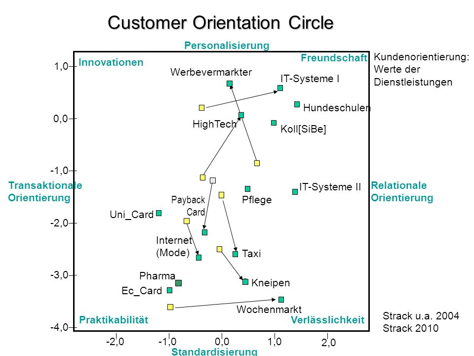Customer Orientation Circle Strack u.a. 2004 Strack 2010 Kundenorientierung: Werte der Dienstleistungen Standardisierung Freundschaft VerlässlichkeitP