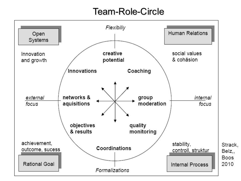 Team-Role-Circle Strack, Belz,, Boos 2010