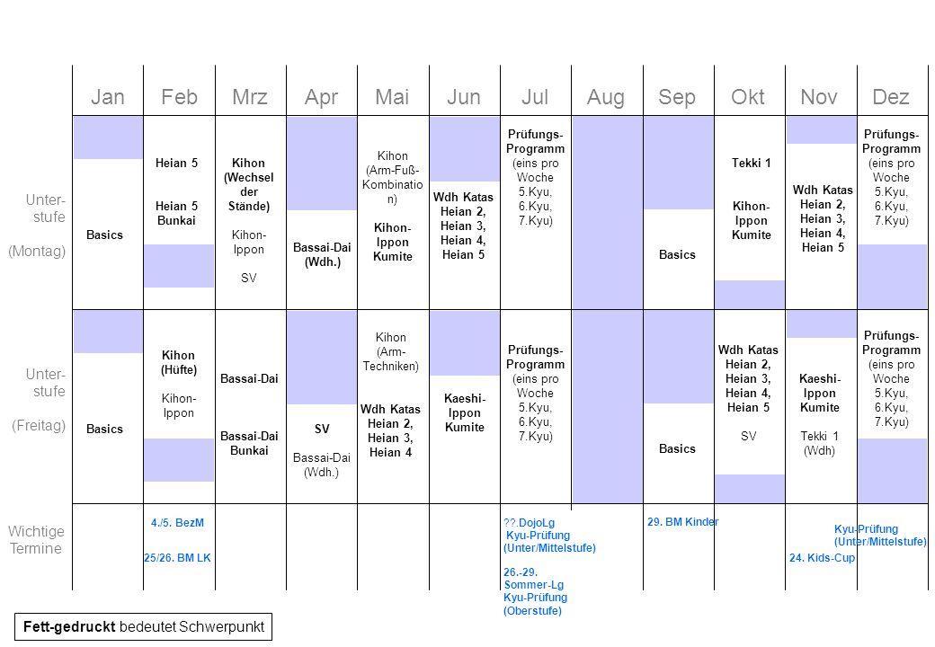 Ziele für 2012 Unterstufe –Verbesserung der Stellungen (Sicherer Stand) –Festigung der Basistechniken (Hüftbewegungen) –Alle Heian Katas gefestigt, zwei höhere Kata gelernt (Tekki, Bassai-Dai) –Wesentliche Kumite-Formen erlernt (Kihon, Kaeshi) –Intensive Prüfungsvorbereitung Mittelstufe –Festigung von drei Dan-Katas (Bassai-Dai, Jion, Kanku-Dai) –Erlernen erweiterter Kumite-Formen (Kaeshi, Happo, Jiyu-Ippon) –Abwechslung durch SV und Pratzen (beides öfters ins normale Training einstreuen) Oberstufe –Erlernen von hohen Katas (Bassai-Sho, Meikyo), –Festigung von bestehenden Katas (Kanku-Sho, Gojushiho-Sho) –Kumite-Formen (Jiyu-Ippon, Jiyu), Kumite-Grundschule, 2er und 3er Kombinationen –Festigung und Kräftigung der Techniken durch Pratzen (Pratzen öfters ins Training einstreuen) –Allgemein: leichte Steigerung der Intensität
