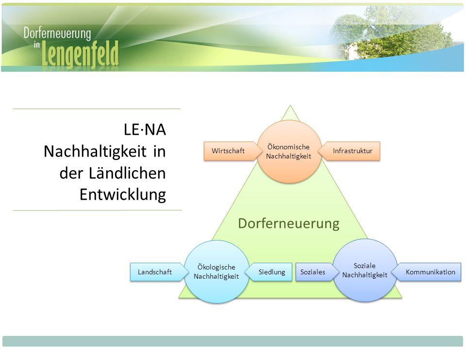 LE·NA Nachhaltigkeit in der Ländlichen Entwicklung Ökonomische Nachhaltigkeit Ökologische Nachhaltigkeit Soziale Nachhaltigkeit Dorferneuerung Wirtsch