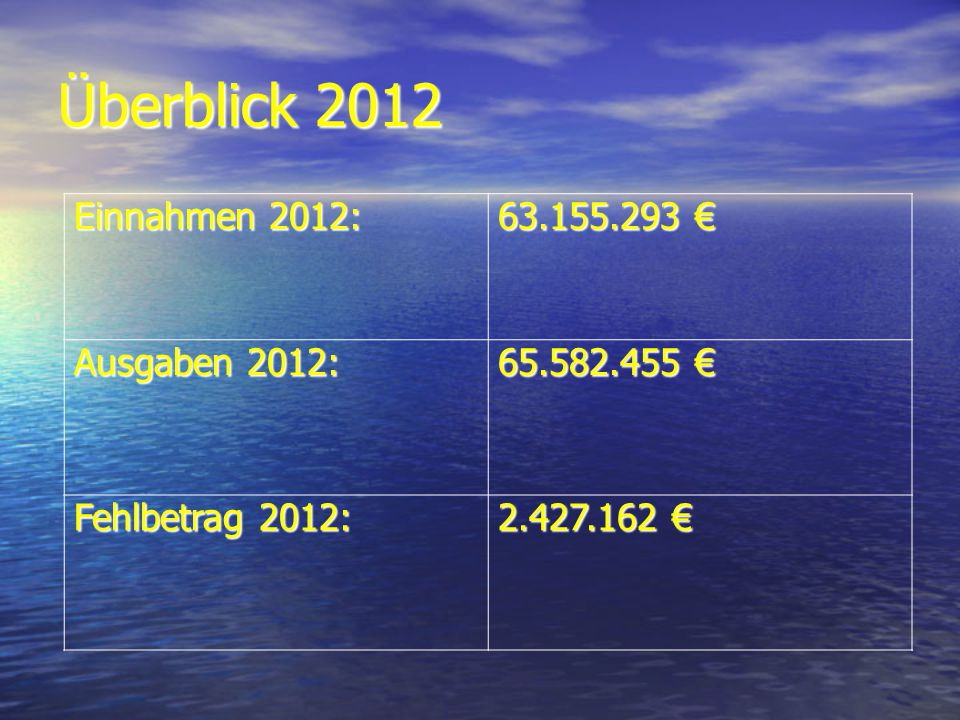 Überblick 2012 Einnahmen 2012: 63.155.293 63.155.293 Ausgaben 2012: 65.582.455 65.582.455 Fehlbetrag 2012: 2.427.162 2.427.162