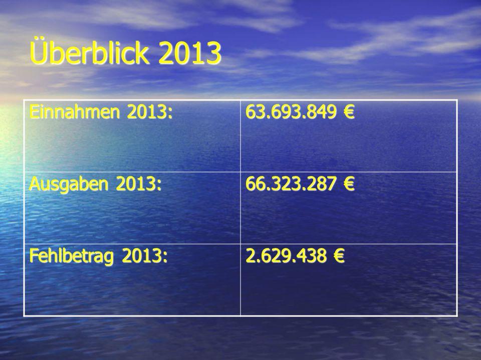 Überblick 2013 Einnahmen 2013: 63.693.849 63.693.849 Ausgaben 2013: 66.323.287 66.323.287 Fehlbetrag 2013: 2.629.438 2.629.438