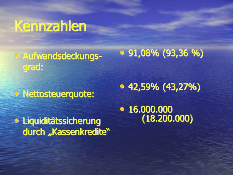 Kennzahlen Aufwandsdeckungs- grad: Aufwandsdeckungs- grad: Nettosteuerquote: Nettosteuerquote: Liquiditätssicherung durch Kassenkredite Liquiditätssicherung durch Kassenkredite 91,08% (93,36 %) 91,08% (93,36 %) 42,59% (43,27%) 42,59% (43,27%) 16.000.000 (18.200.000) 16.000.000 (18.200.000)