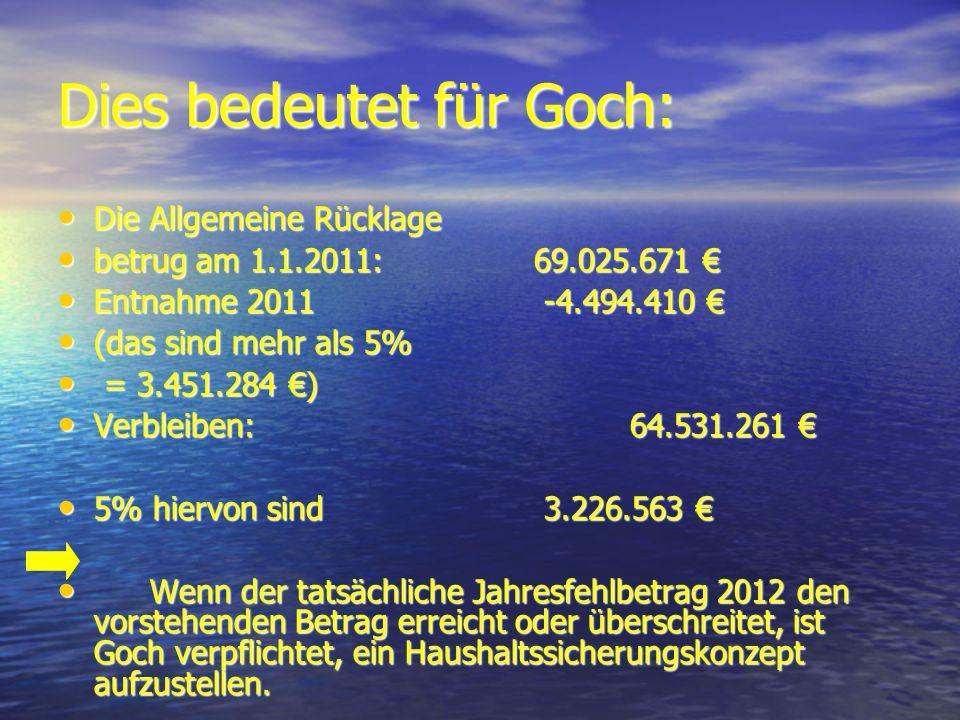 Dies bedeutet für Goch: Die Allgemeine Rücklage Die Allgemeine Rücklage betrug am 1.1.2011:69.025.671 betrug am 1.1.2011:69.025.671 Entnahme 2011 -4.494.410 Entnahme 2011 -4.494.410 (das sind mehr als 5% (das sind mehr als 5% = 3.451.284 ) = 3.451.284 ) Verbleiben:64.531.261 Verbleiben:64.531.261 5% hiervon sind 3.226.563 5% hiervon sind 3.226.563 Wenn der tatsächliche Jahresfehlbetrag 2012 den vorstehenden Betrag erreicht oder überschreitet, ist Goch verpflichtet, ein Haushaltssicherungskonzept aufzustellen.