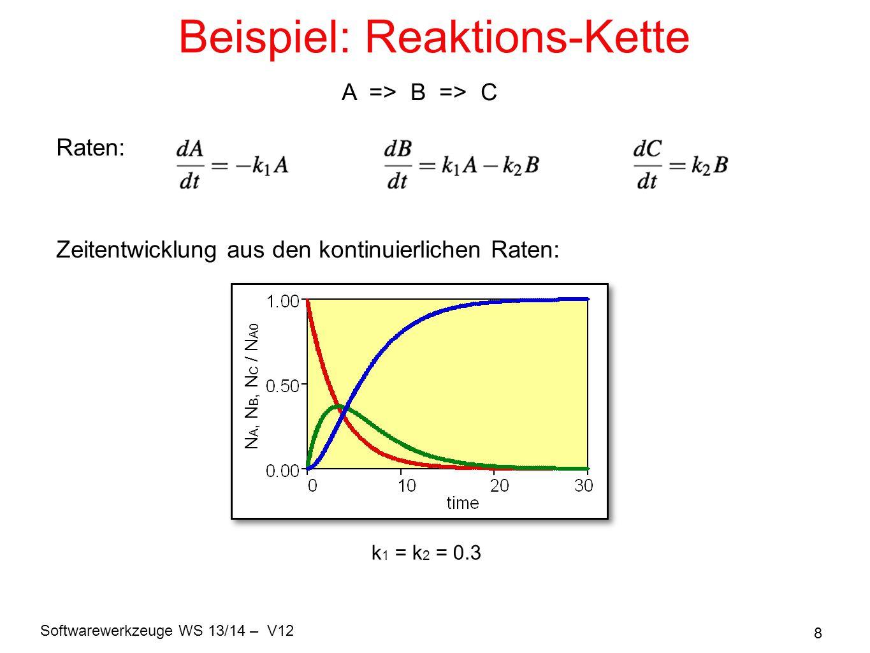 Softwarewerkzeuge WS 13/14 – V12 9 Stochastische Simulation k 1 = k 2 = 0.3 A B C A 0 = 1000 Teilchen bei t = 0 A, B, C / A 0 t = 7 frequency Werte bei t = 7 (1000 Läufe) A B C => Fluktuationen A => B => C