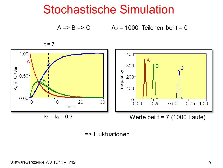 Softwarewerkzeuge WS 13/14 – V12 20 Gillespie – viele Spezies Für beliebige Anzahl an möglichen Reaktionen: (i) Wahrscheinlichkeiten für jede einzelne Reaktion: α i i = 1, …, N gesamte Wkeit α 0 = Σ α i (ii) Wartezeit bis zum nächsten beliebigen Ereignis: (iv) Update der Teilchenzahlen (iii) Wähle eine der Reaktionen aus gemäß: