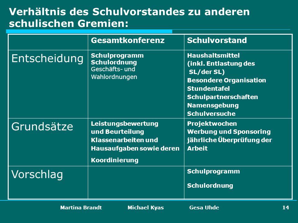 Martina Brandt Michael Kyas Gesa Uhde 14 Verhältnis des Schulvorstandes zu anderen schulischen Gremien: GesamtkonferenzSchulvorstand Entscheidung Schu