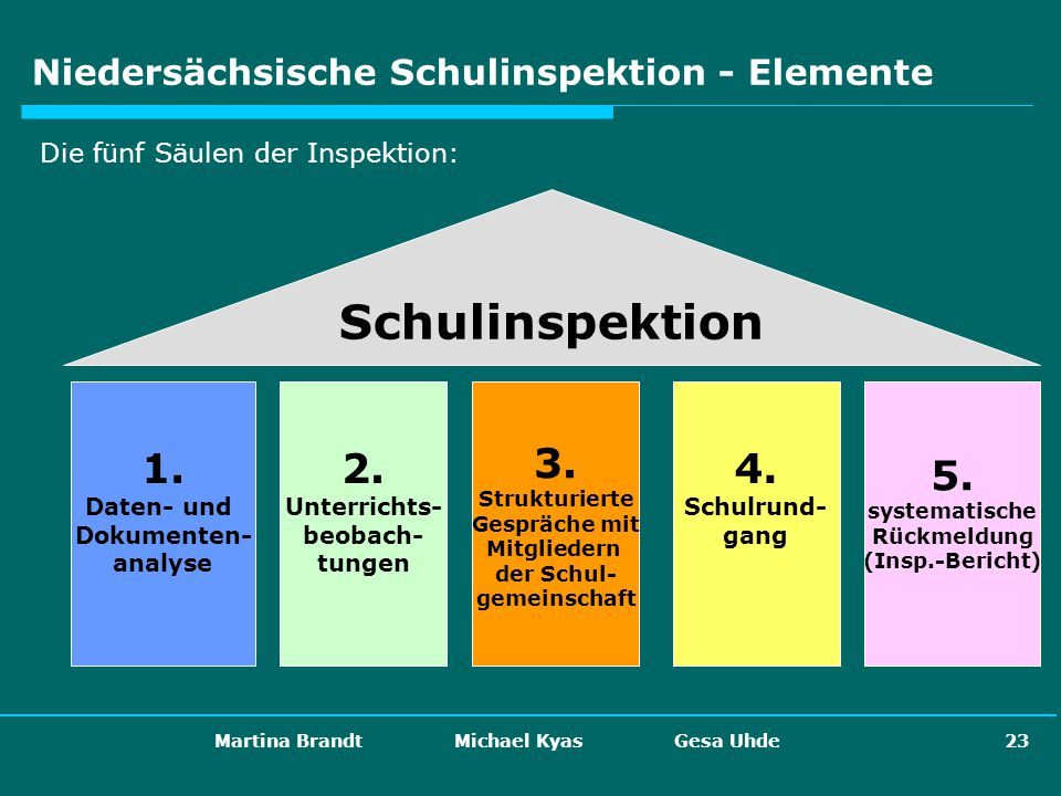 Martina Brandt Michael Kyas Gesa Uhde 23 Niedersächsische Schulinspektion - Elemente Die fünf Säulen der Inspektion: 1. Daten- und Dokumenten- analyse
