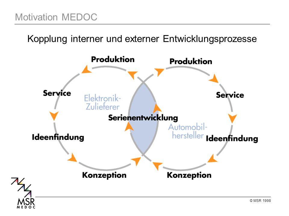 © MSR 1998 Motivation MEDOC Kopplung interner und externer Entwicklungsprozesse