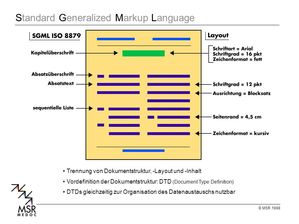 © MSR 1998 Standard Generalized Markup Language Trennung von Dokumentstruktur, -Layout und -Inhalt Vordefinition der Dokumentstruktur: DTD (Document Type Definition) DTDs gleichzeitig zur Organisation des Datenaustauschs nutzbar