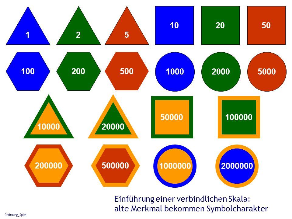 Ordnung_Spiel 501020 100020005000 152 200 500000 100 2000000 100000 500 20000 1000000 50000 200000 10000 Einführung einer verbindlichen Skala: alte Me