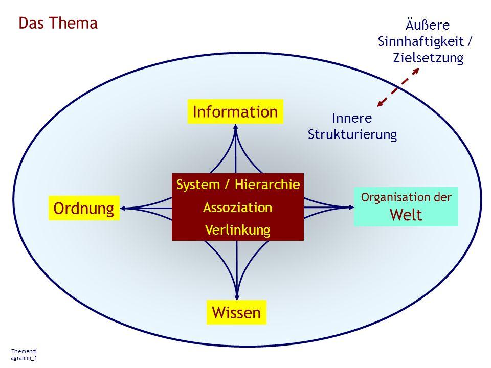 Information Wissen Ordnung Themendi agramm_1 Organisation der Welt Das Thema System / Hierarchie Assoziation Verlinkung Innere Strukturierung Äußere S