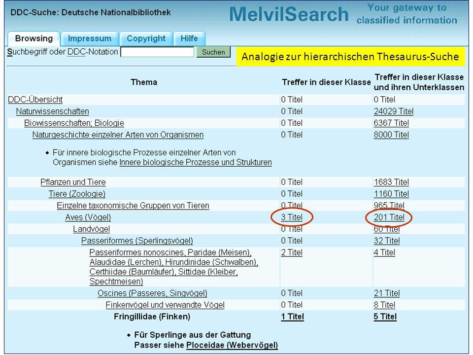 Systematischer Zugriff Analogie zur hierarchischen Thesaurus-Suche
