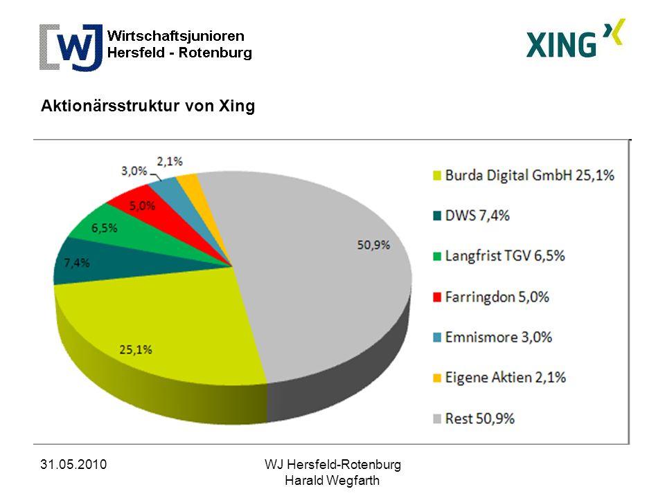 31.05.2010WJ Hersfeld-Rotenburg Harald Wegfarth Aktionärsstruktur von Xing