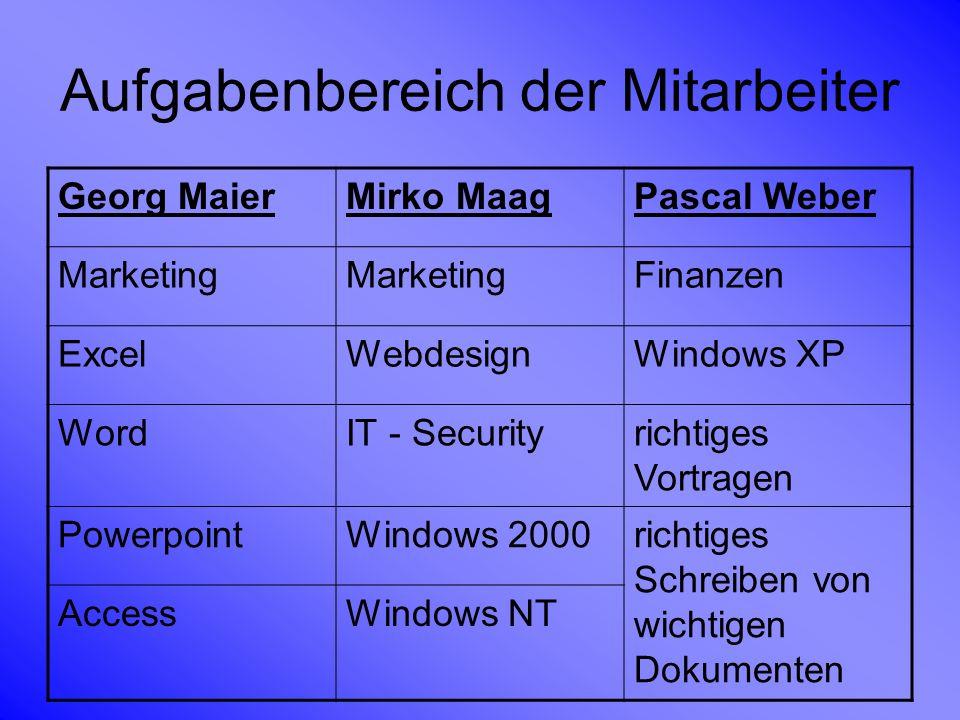 Aufgabenbereich der Mitarbeiter Georg MaierMirko MaagPascal Weber Marketing Finanzen ExcelWebdesignWindows XP WordIT - Securityrichtiges Vortragen Pow