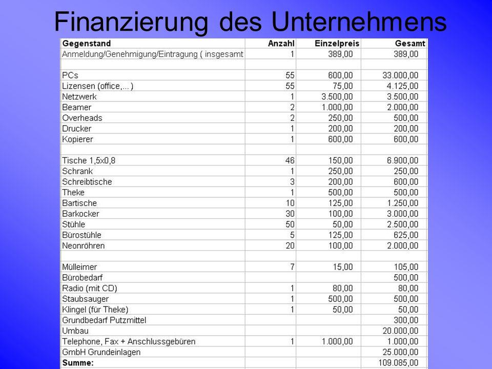 Finanzierung des Unternehmens