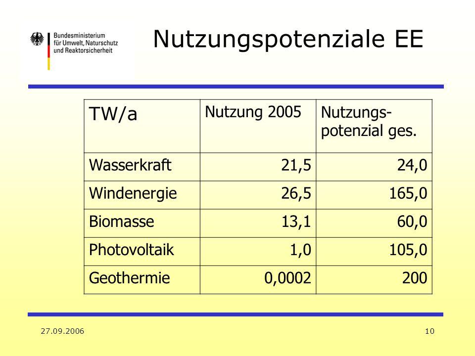 27.09.200610 TW/a Nutzung 2005Nutzungs- potenzial ges. Wasserkraft21,524,0 Windenergie26,5165,0 Biomasse13,160,0 Photovoltaik1,0105,0 Geothermie0,0002