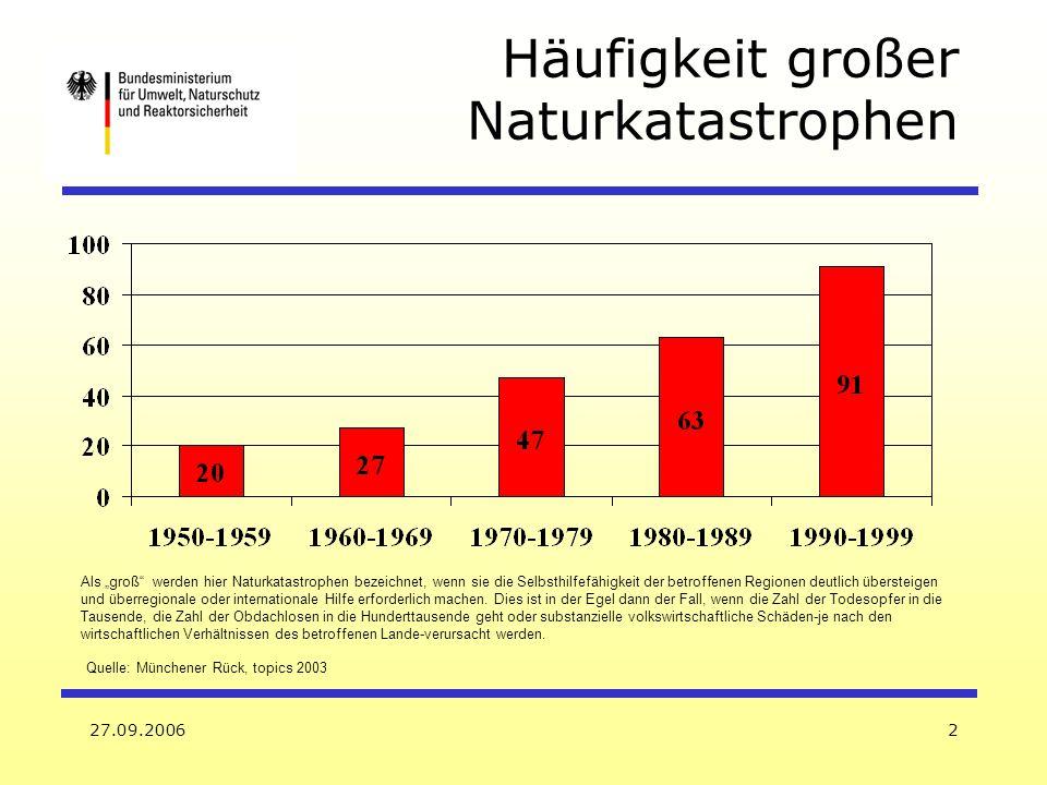 27.09.20062 Quelle: Münchener Rück, topics 2003 Als groß werden hier Naturkatastrophen bezeichnet, wenn sie die Selbsthilfefähigkeit der betroffenen R
