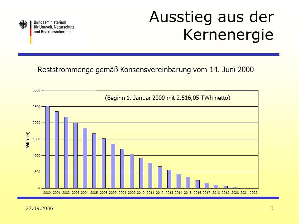 27.09.20063 Reststrommenge gemäß Konsensvereinbarung vom 14. Juni 2000 (Beginn 1. Januar 2000 mit 2.516,05 TWh netto) 0 500 1000 1500 2000 2500 3000 2