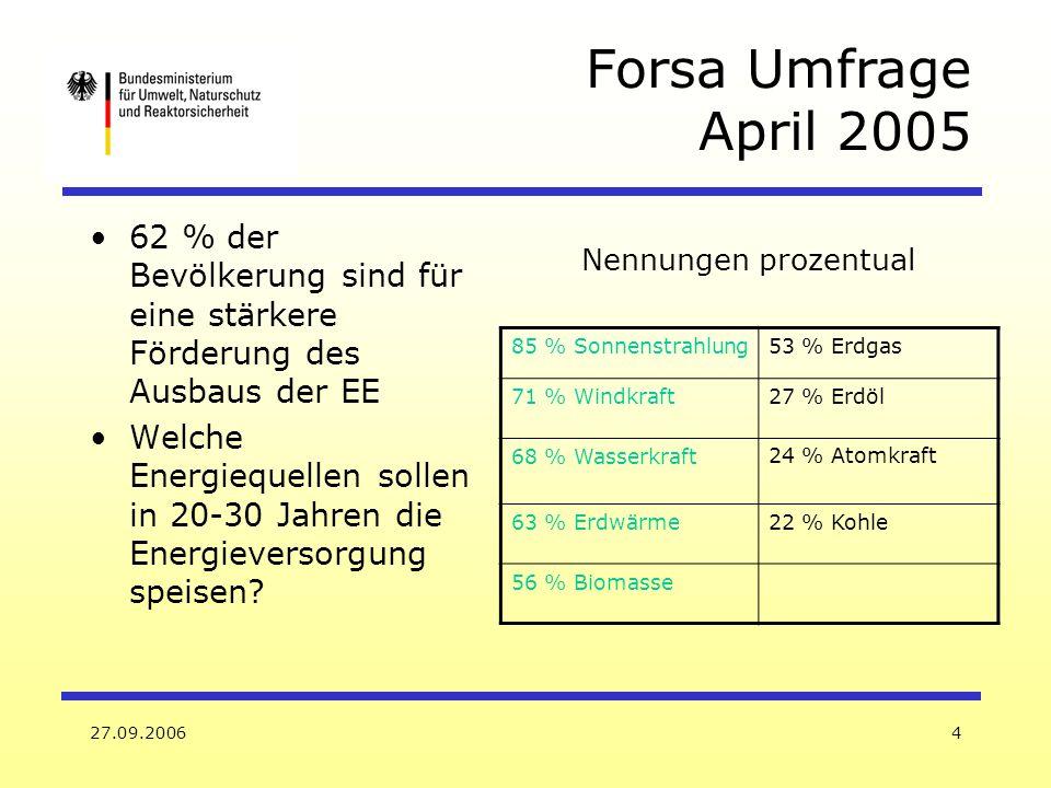 27.09.20064 Forsa Umfrage April 2005 85 % Sonnenstrahlung53 % Erdgas 71 % Windkraft27 % Erdöl 68 % Wasserkraft 24 % Atomkraft 63 % Erdwärme22 % Kohle