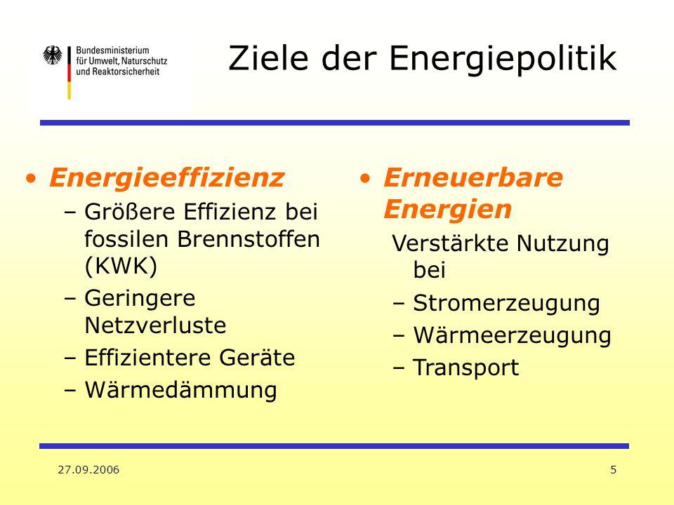 27.09.20066 Ausbauziele für erneuerbare Energien 2005 (%) 2010 (%) 2020 (%) 2050 (%) Primärenergie 4,6>4,2>10~ 50 Elektrizität 10,2>12,5>20- Treibstoffe 3,45,75--
