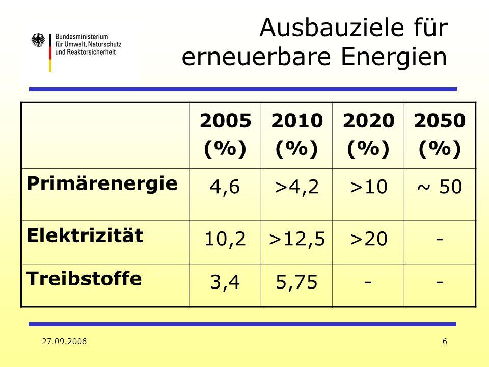 27.09.20066 Ausbauziele für erneuerbare Energien 2005 (%) 2010 (%) 2020 (%) 2050 (%) Primärenergie 4,6>4,2>10~ 50 Elektrizität 10,2>12,5>20- Treibstof