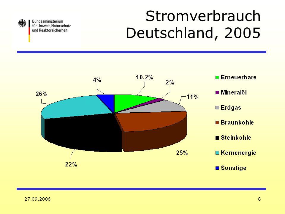 27.09.20069 Quelle: Fischedick, Nitsch u.a. Szenario bis 2050 (Deutschland, Strom)