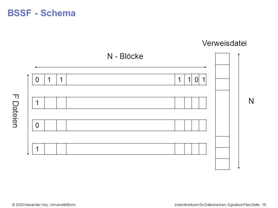 Indexstrukturen für Datenbanken, Signature Files Seite : 16© 2000 Alexander Wey, Universität Bonn BSSF - Schema 0111101 1 0 1 N - Blöcke F Dateien Verweisdatei N