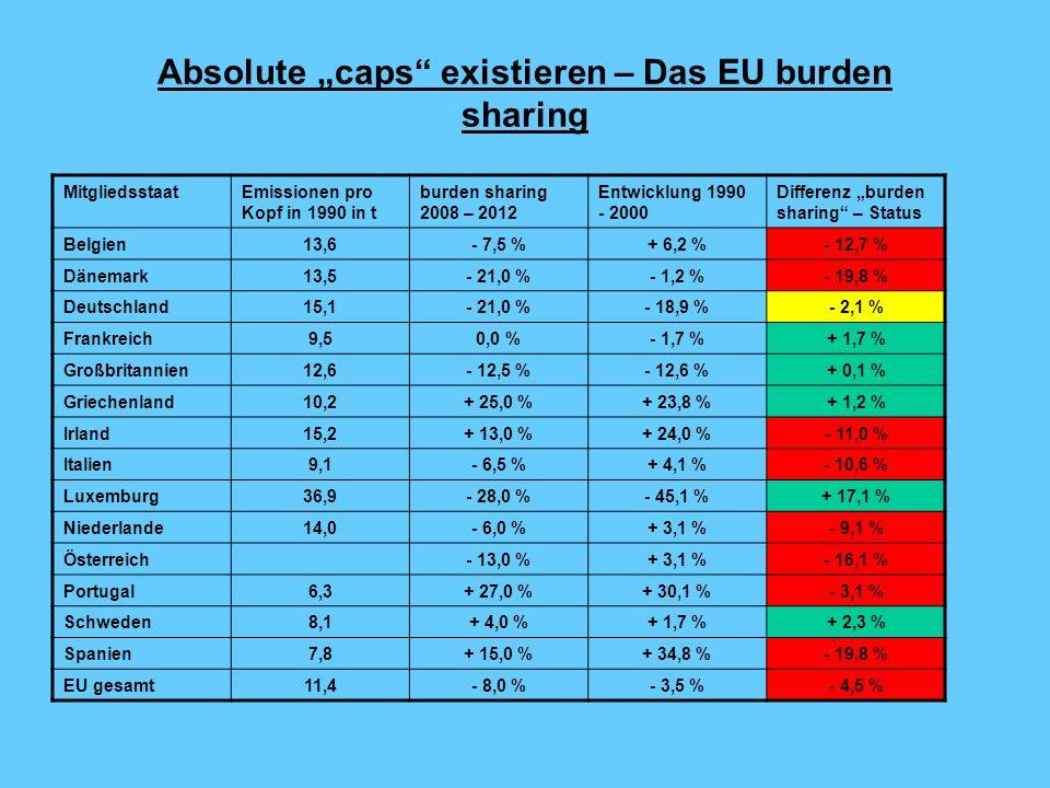 Absolute caps existieren – Das EU burden sharing MitgliedsstaatEmissionen pro Kopf in 1990 in t burden sharing 2008 – 2012 Entwicklung 1990 - 2000 Differenz burden sharing – Status Belgien13,6- 7,5 %+ 6,2 %- 12,7 % Dänemark13,5- 21,0 %- 1,2 %- 19,8 % Deutschland15,1- 21,0 %- 18,9 %- 2,1 % Frankreich9,50,0 %- 1,7 %+ 1,7 % Großbritannien12,6- 12,5 %- 12,6 %+ 0,1 % Griechenland10,2+ 25,0 %+ 23,8 %+ 1,2 % Irland15,2+ 13,0 %+ 24,0 %- 11,0 % Italien9,1- 6,5 %+ 4,1 %- 10,6 % Luxemburg36,9- 28,0 %- 45,1 %+ 17,1 % Niederlande14,0- 6,0 %+ 3,1 %- 9,1 % Österreich- 13,0 %+ 3,1 %- 16,1 % Portugal6,3+ 27,0 %+ 30,1 %- 3,1 % Schweden8,1+ 4,0 %+ 1,7 %+ 2,3 % Spanien7,8+ 15,0 %+ 34,8 %- 19,8 % EU gesamt11,4- 8,0 %- 3,5 %- 4,5 %
